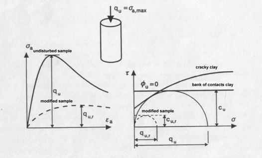 single axial test